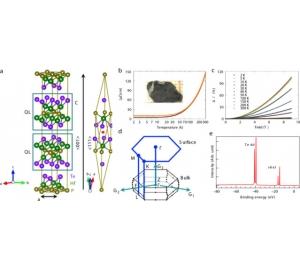 Открыт первый квантовый материал, обладающий сразу несколькими квантовыми свойствами