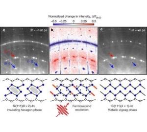 Ученые впервые наблюдали за поведением электронов во время химических реакций